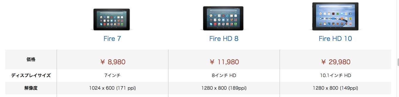 Fire端末 グレード比較