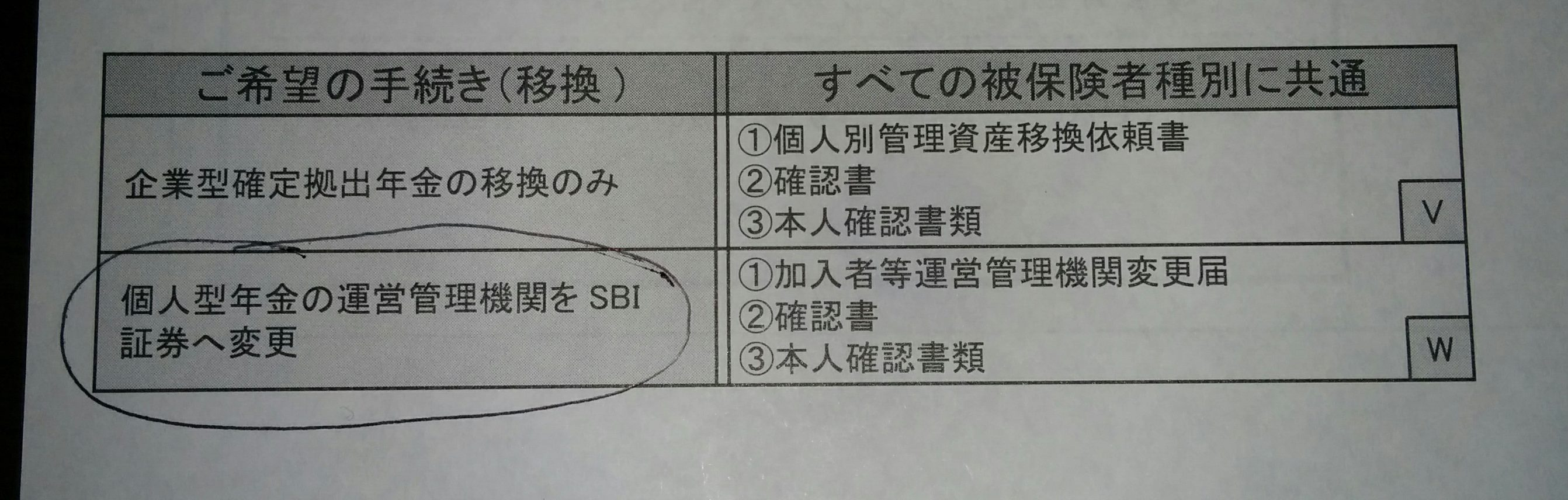 sbi ideco 提出書類