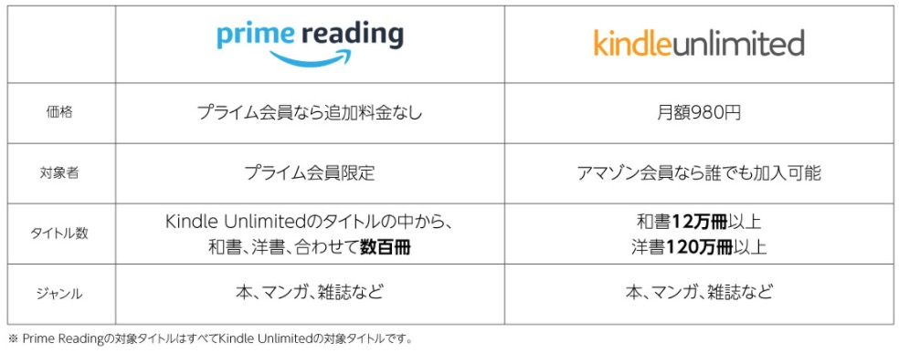 Amazon readingとKindle unlimitedの違い