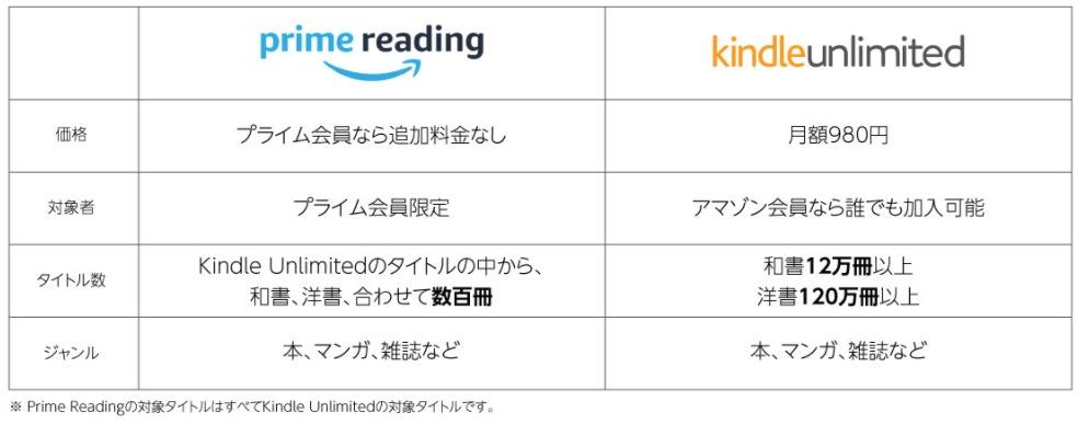 Amazon readingとKindle unlimitedの違い