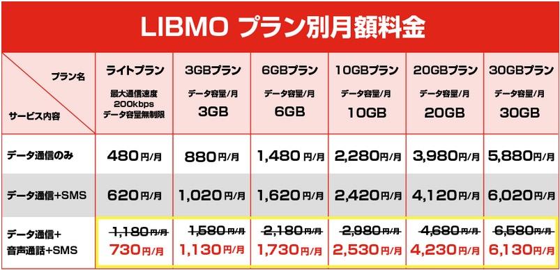LIBMO夏得キャンペーン料金表